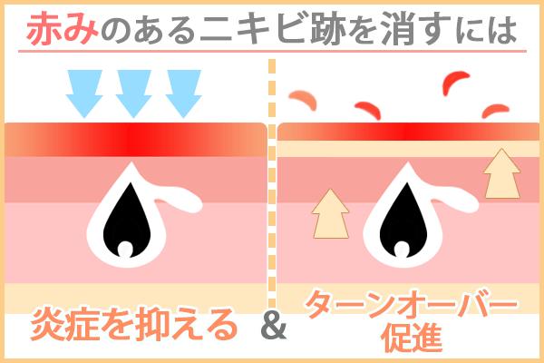 赤みのあるニキビ跡のケア方法