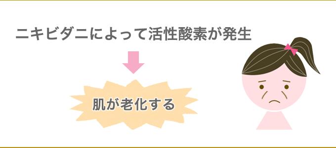 ニキビダニ 老化