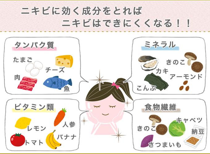 ニキビに効く成分が入っている食べ物一覧