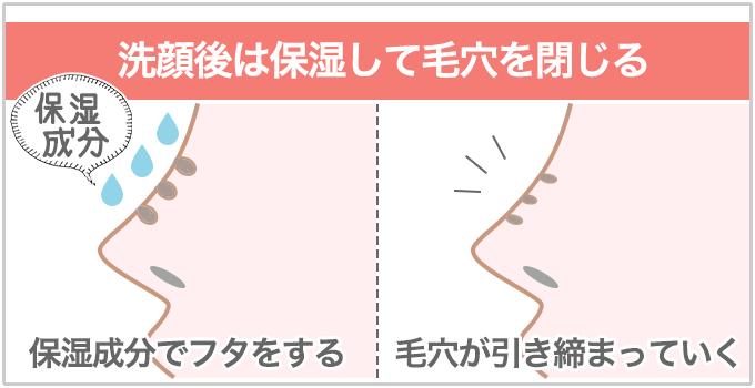 洗顔後は保湿で毛穴を閉じる