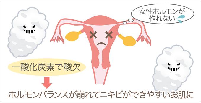 一酸化炭素で女性ホルモンが作れなくなりホルモンバランスが崩れる