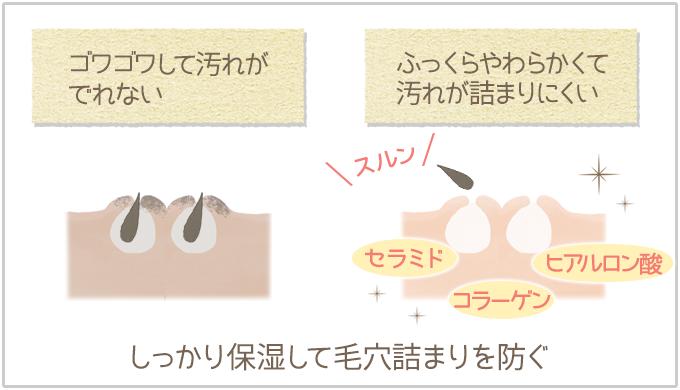 硬い毛穴とやわらかい毛穴の比較