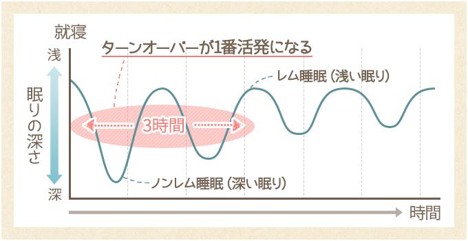 睡眠とターンオーバーの関係