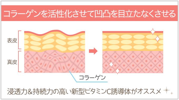 肌のふっくら感をアップさせるビタミンC誘導体